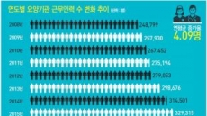 [데이터 랩] 2조6622억·진료인원 546만명…국민 진료비 1위 질병은 고혈압