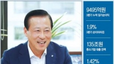 [People & Data] 중기 활력 불지피고, 경쟁력 높이고…김도진 기업은행장 내정자