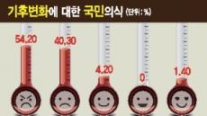 """""""기후변화 심각하다""""54%""""주요인은 화석연료""""69%"""