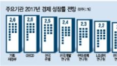탄핵정국·G2리스크…성장마저 '절벽'에 갇힌 한국號