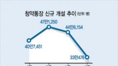 1순위 자격강화에 매력'뚝'청약통장 가입 확~줄었다