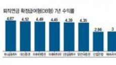 7년 수익률 고작 3~4%대 퇴직연금