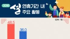 [기념일과 통계] 조선시대에도 3일간 설 연휴가 있었다?