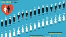 [데이터 랩] 미혼 서울 25~34세 절반 캥거루족 27%가 고립생활