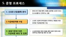 신성장산업 컨트럴타워 신성장위원회 출범…연내 85조원 지원