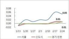 강남 재건축 아파트 11.3대책 이전 수준 회복