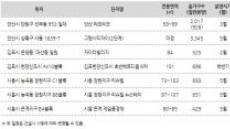 광교ㆍ동탄의 완판 행진, 경기 서부권이 이어받나?