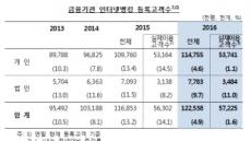 인터넷뱅킹 고객 1억2254만명…하루 42.4조원 이용