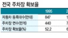 """""""우리 아파트 주차장 주간엔 유료오픈"""""""