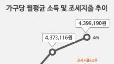 [기념일과 통계] 가계동향 통계와 조세부담