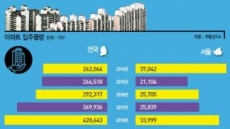 [데이터 랩] 올 전국분양 37만戶 대기…서울 물량은 작년과 비슷