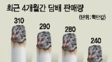 '흡연 경고그림 효과'…담배 판매량 3개월째 '뚝'