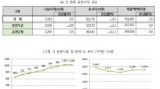 메르스 사태에도 국내 공연시장 2.9%성장