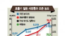 '숨쉬기 힘든'대한민국…호흡기 사망률도 껑충