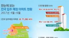 4월~6월 전국 아파트 7만7000여 가구 '집들이'