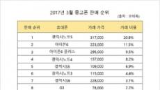 모비톡, 3월 스마트폰 중고거래 순위 공개 … 갤럭시노트5, 아이폰6 강세