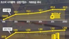 [데이터 랩] 시총 202조·상장사 1209개…'4차산업' 요람이 된 코스닥