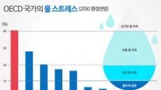 [기념일과 통계] 물 스트레스 없는 나라