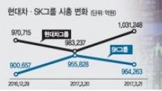 현대차-SK '희비'…그룹株 격차 심화