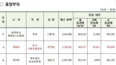 [공직자 재산공개]허영범 부산경찰청장 1년만에 9억 불려…재산 증가 1위