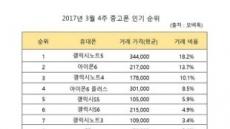 스마트폰 중고거래 어플 모비톡, 3월 4주차 중고폰 인기 순위 공개