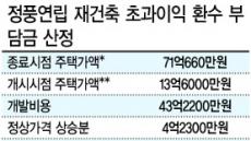 돈 낼 강남 '부글부글'…세수 늘릴 정부 '표정관리'