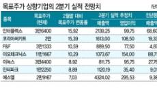 1분기 어닝시즌 코앞…목표주가 상향기업 '매수찬스'