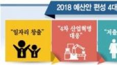 2018예산 4차산업혁명·고용절벽 해소에 역점