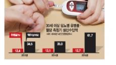 식약처가 제시한 '개인용 혈당측정기' 올바른 사용법