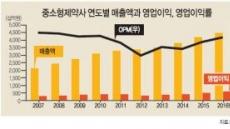 '작지만 강하다'…약발받는 중소형제약株