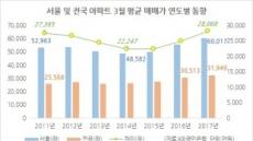 강남착시? 서울아파트값 평균 6억 돌파