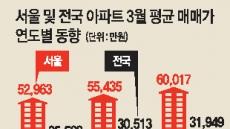 서울 아파트 평균매매가 첫 6억돌파