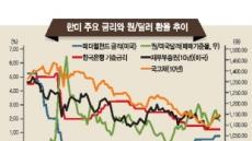 [홍길용의 화식열전] 다시 강달러…美경제의 온도를 주목하라