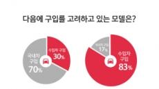 """국산차 소유주 10명 중 3명 """"다음엔 수입차 살 것"""""""