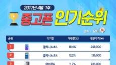 모비톡, 4월 첫 주 중고폰 인기 순위 공개…갤럭시 'UP' 아이폰 'DOWN'