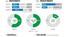 평창동계올림픽… 국민 절반 '성공', 관람은 글쎄!