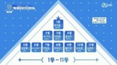 '프듀101' 안형섭, 이의웅 2주째 '순위권'… 데뷔조 굳어지나