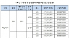LH 경기지역 단지내 상가에 120억 몰려