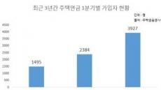 주택연금, 월지급액 축소 논의 본격화