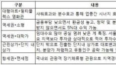수익형 부동산의 '콜라보' 마케팅…공급홍수 속 차별화