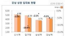 서울 상권, 압구정 지고 망리단길ㆍ연트럴파크 뜨고