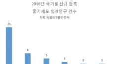 '줄기세포 강국' 한국, '최근 임상연구 건수' 中에 역전당했다