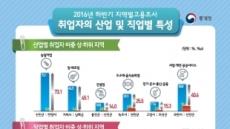 작년 고용률 1위 도시는 서귀포, 꼴찌는 동두천…군지역 중에선 울릉군이 최고, 양평군 최저
