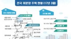 전국 미분양 6만1679가구…전월比 1.0% 증가