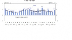 올해 국내경기 春風…1분기 실질 GDP 0.9% 성장