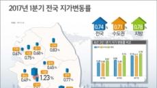 1분기 땅값 0.74% 상승…거개량은 10.6% ↑