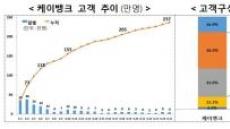 인터넷은행, 출범 24일 만에 24만 명 유치…'메기역할' 톡톡