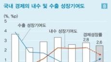 """""""韓 경제 '반짝' 불구 성장저하 추세 지속""""…LG硏 중기경제전망, 5년간 연평균 2.2% 성장전망"""