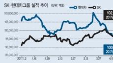 '3대축'실적개선 SK…시총 2위 올랐다