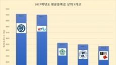 [대학정보공시①]연세대, 연간 등록금 사상 첫 900만원 돌파…3년 연속 1위